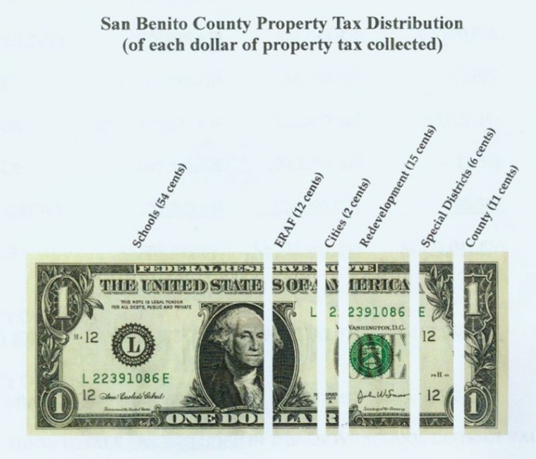County values dropped 2.5 percent last year